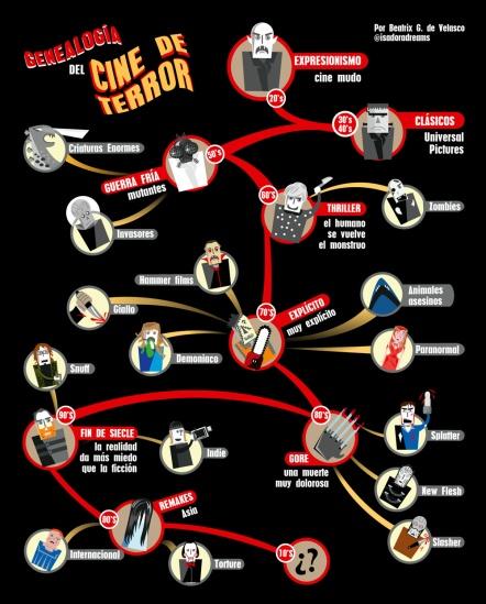 Genealogía del Terror