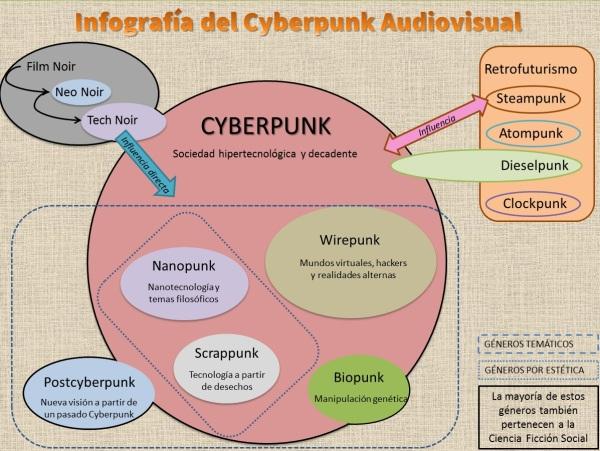 infografia-cyberpunk